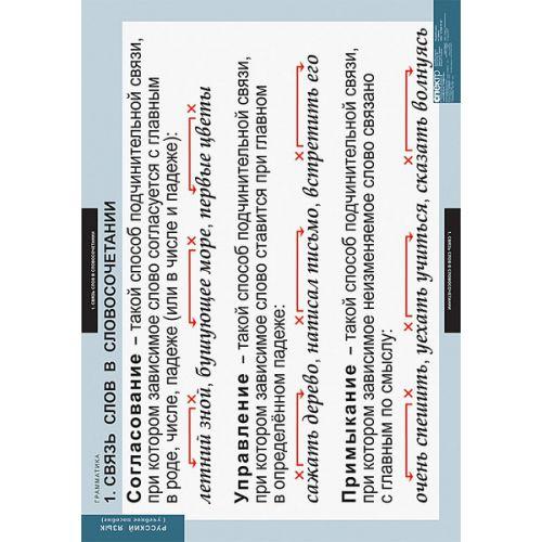 Комплект таблиц Русский язык. Грамматика