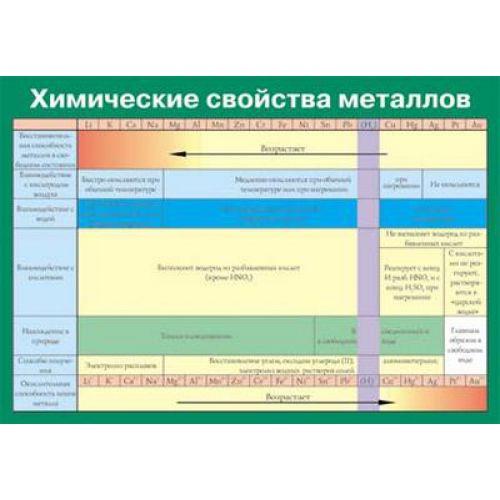 Таблица виниловая. Химия. Химические свойства металлов (100x140)