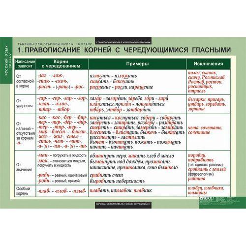 Комплект таблиц для старшей школы по русскому языку 10 класс
