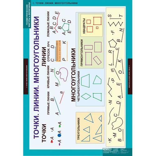 Комплект таблиц Геометрические фигуры и величины