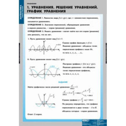 Комплект таблиц Уравнения. Графическое решение уравнений