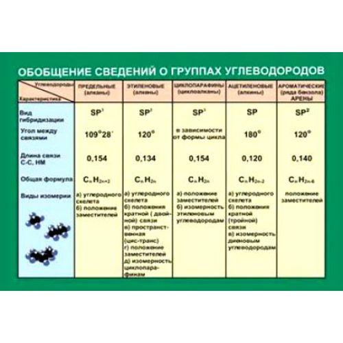 Таблица виниловая. Обобщение сведений групп углеводородов