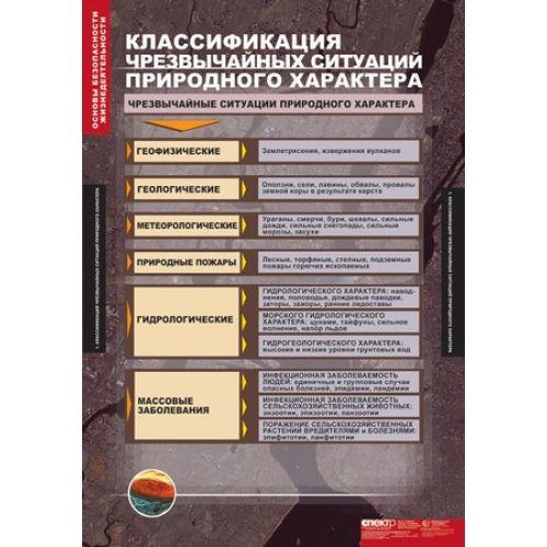 Комплект таблиц. Основы безопасности жизнедеятельности (13 таблиц)